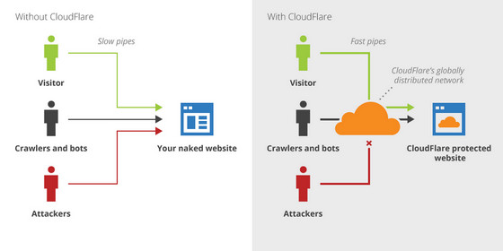 شبکه توزیع محتوای CloudFlare