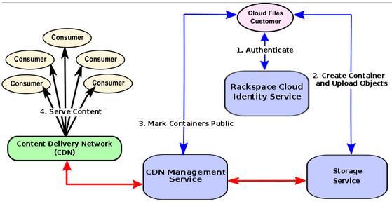 شبکه توزیع محتوای Rackspace
